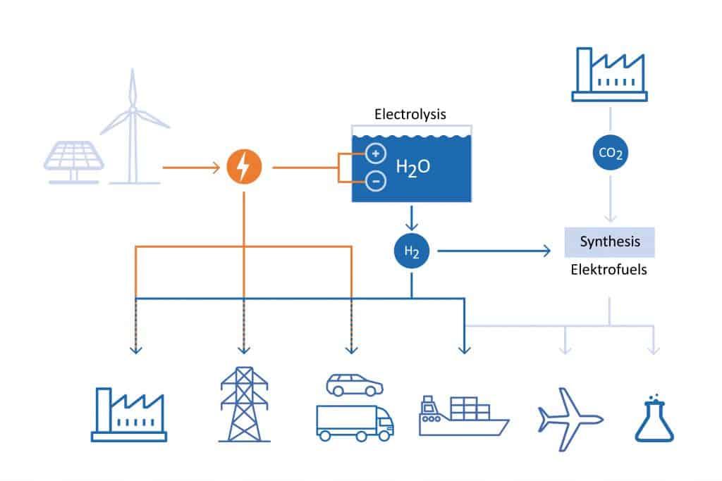 Energi & renewables